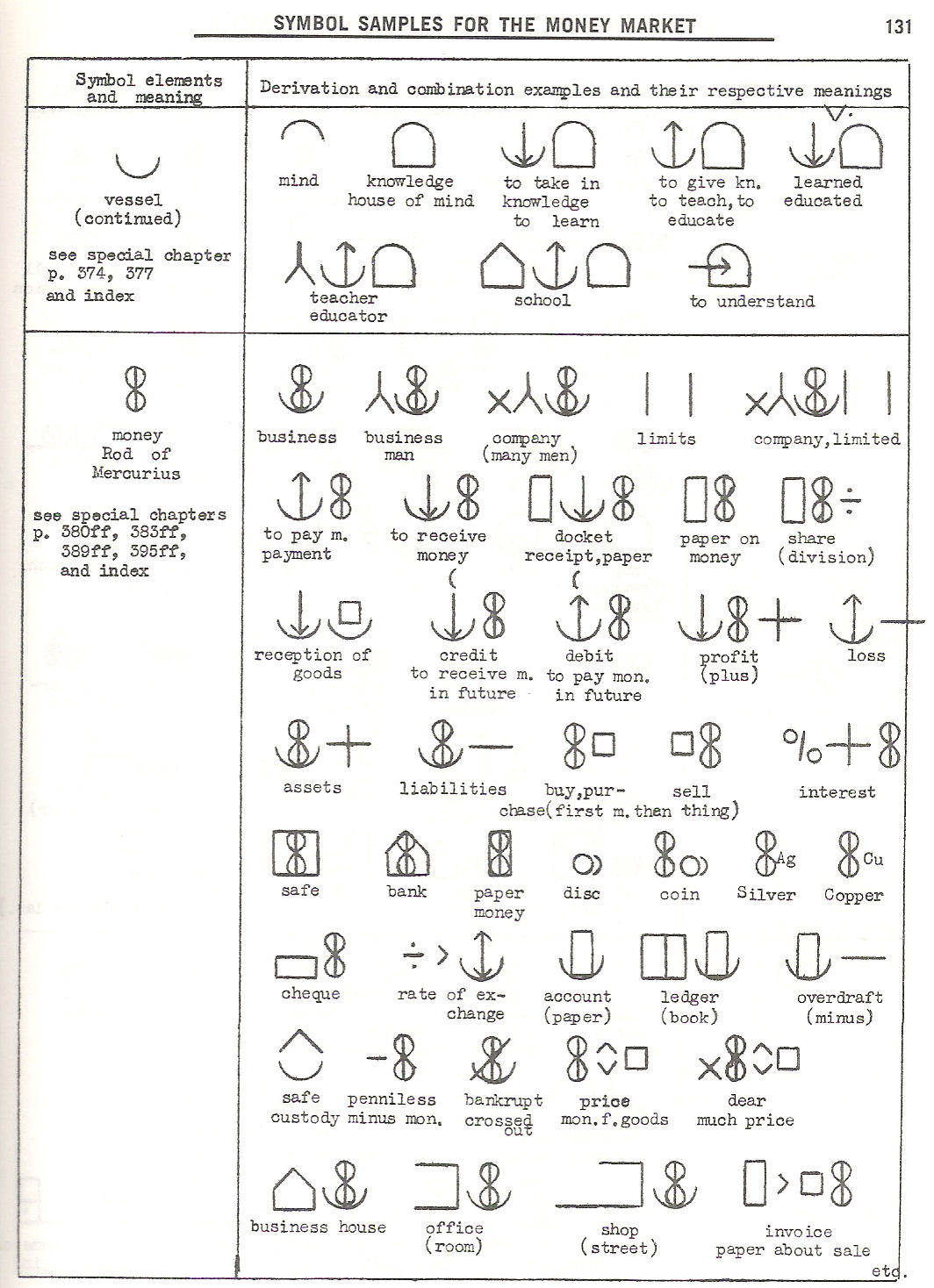 Font symbols list gallery symbol and sign ideas pages 121 160 133 list of basic symbol elements 134 list of basic symbol elements 135 buycottarizona